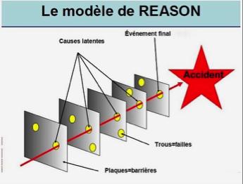 Le modèle de Reason